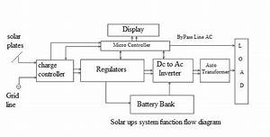 Sunforce Solar Charger  U0026 Ups Battery Backup Working Principle