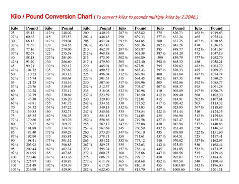 kilos  pounds metric conversion volume conversion