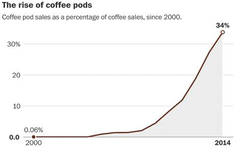K Cups: The New Growth Driver For Starbucks?    Trefis
