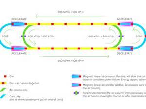 Hyperloop Diagram