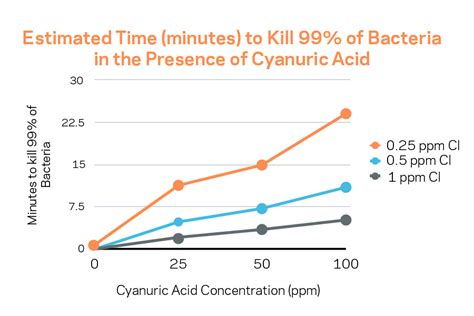 What to Know About Cyanuric Acid| Pool & Spa News