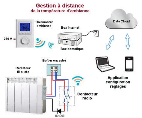 chauffage electrique chambre puissance radiateur electrique pour chambre systeme