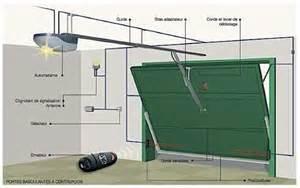 Le Sans Electricite Pour Garage by Domotique La Motorisation De Portes De Garage Dossier