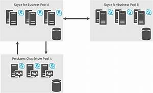 Skype For Business Server 2015  Plan For Persistent Chat