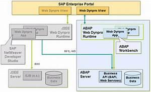 Entwicklung Von Abap-anwendungen Mit Web Dynpro  Sap-bibliothek
