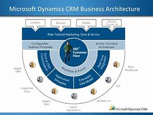 Main Features  U2013 Ms Crm 2016  U2013 Crm  Msd Practice