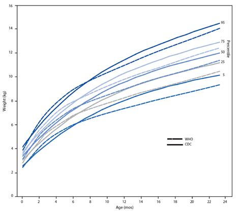 Percentile Chart For Babies Boys 2 To 20 Years Growth