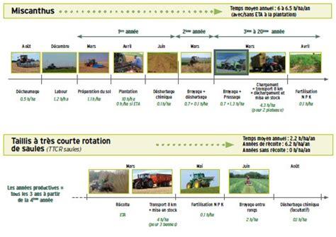 chambre d agriculture picardie cultures de biomasse et organisation du travail en