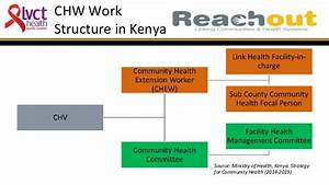 Referral to Health Facilities in Kenya – Factors that ...