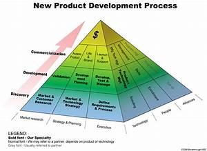 Breakthrough NPD - Process Diagram