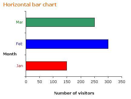 math bar charts solutions examples
