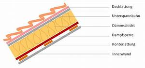 Dach Dämmen Ohne Unterspannbahn : dampfsperre oder dampfbremse dampfbremse vs dampfsperre ~ Lizthompson.info Haus und Dekorationen