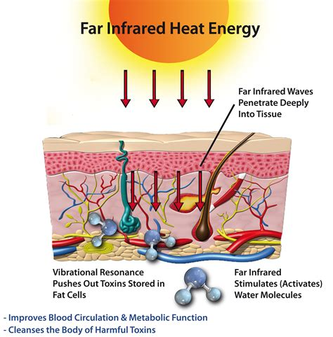 october 2012 far infrared heat your health