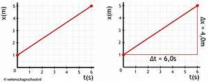 De Verplaatsing   U0394x  Is In Het Bovenstaande Diagram Dus 4