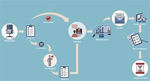Human Resources Flowcharts Solution Now Available For