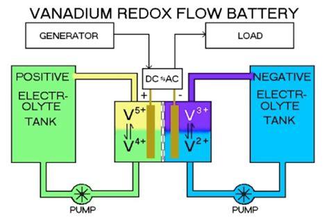 Накопители электроэнергии аккумуляторные батареи для частного дома энергия есть всегда!