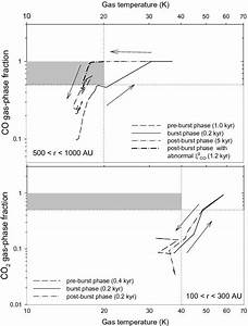 The Effect Of Episodic Accretion On The Phase Transition