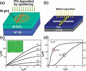 (a) ITO source?drain electrodes deposition by RF ...