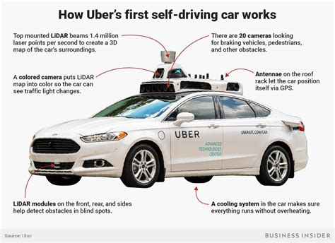 Uber Selfdriving Car Kills Woman, Tech Explained