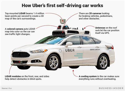 Uber Selfdriving Car Kills Woman, Tech Explained