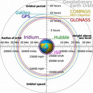 Why are the GPS constellation satellites in such a high ...