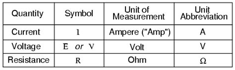 How Voltage Current Resistance Relate Electronics