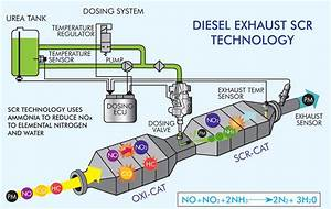 The Blue Stuff  The Ins And Outs Of Diesel Exhaust Fluid