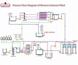 Process Flow Diagram Reverse Osmosis Plant