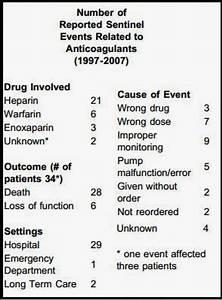 MEDICAMENTOS DE ALTO RIESGO: HEPARINA SÓDICA IV · Stop Errores de Medicación