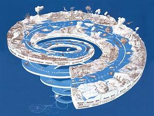 Geologic Time  Graphical Representation Of Geologic Time