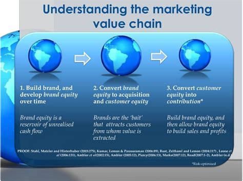 marketing caign three key dimensions of customer equity on business and