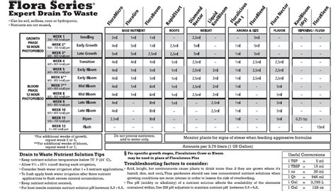 general hydroponics flora series feeding schedule