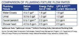 negative effects  inefficient plumbing fixtures fl