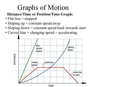 Motion Graphs Practice