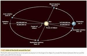 The Earth U0026 39 S Revolution Around The Sun
