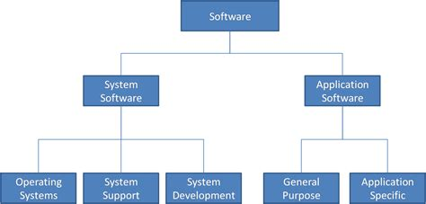 Basic Software Concepts