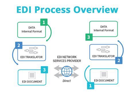 edi   edi electronic data interchange