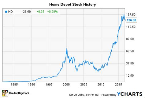 home depot stock history