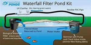 Waterfall Filter Pond Kit