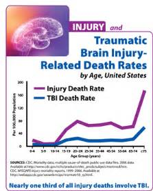 Traumatic Brain Injury-Related Death Rates by Age, United States TBI