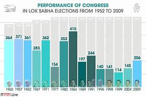 Performance of the Congress in Lok Sabha polls from 1952 ...