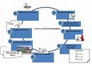 Définition SAP : Module MM (Gestion des stocks et des achats) SAPandCO