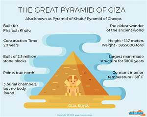 Great Pyramid Of Giza Facts Gifographic For Kids Mocomi