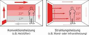 Infrarotheizung Leistung Berechnen : grafik konvektion vs fl chenheizung ~ Themetempest.com Abrechnung
