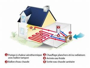 Pompe à Chaleur Aérothermique : pompe chaleur a rothermique chauffage conomique pour ~ Premium-room.com Idées de Décoration