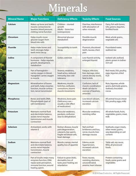 vitamins  dietary supplements   consumer