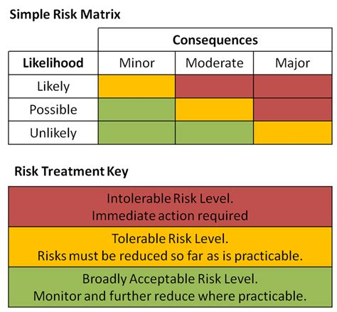 risk matrix qualitative semi quantitative risk assessment r4risk