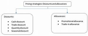 Allowance definition accounting