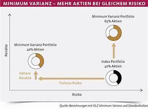 Rendite Lebensversicherung Berechnen : minimum varianz der weg zur rendite f hrt ber das risiko etf infoplattform ~ Themetempest.com Abrechnung