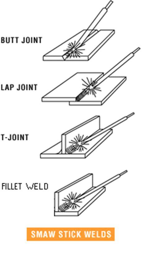 Stick Weld Diagram by فرایند جوشکاری